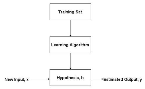 learning-supervised2