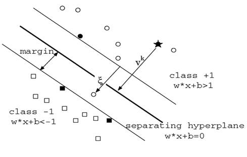 https://onionesquereality.files.wordpress.com/2009/03/optimal-margin-classifier.jpg
