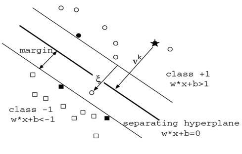 optimal-margin-classifier